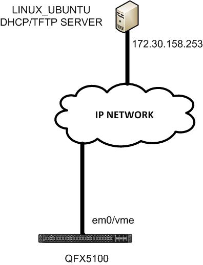 ZTP_Linux