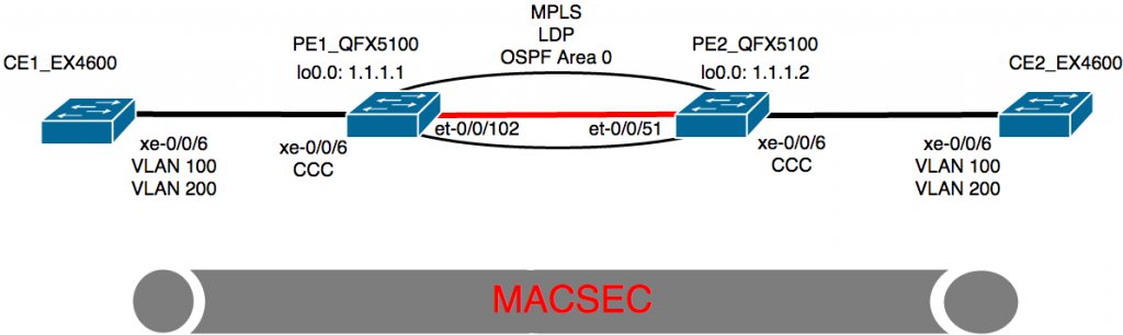 macsec_over_l2circuit
