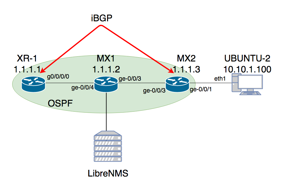 LibreNMS to monitor Juniper, Cisco and Linux devices |