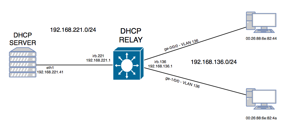 DHCP Relay on EX9200 |