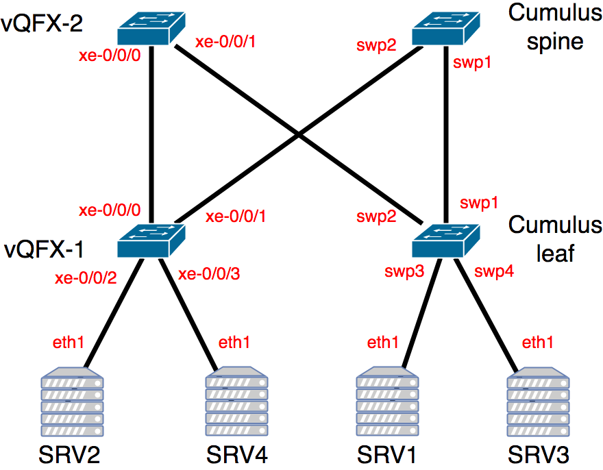 Vagrant – Part IV – Network topology using Juniper and Cumulus |