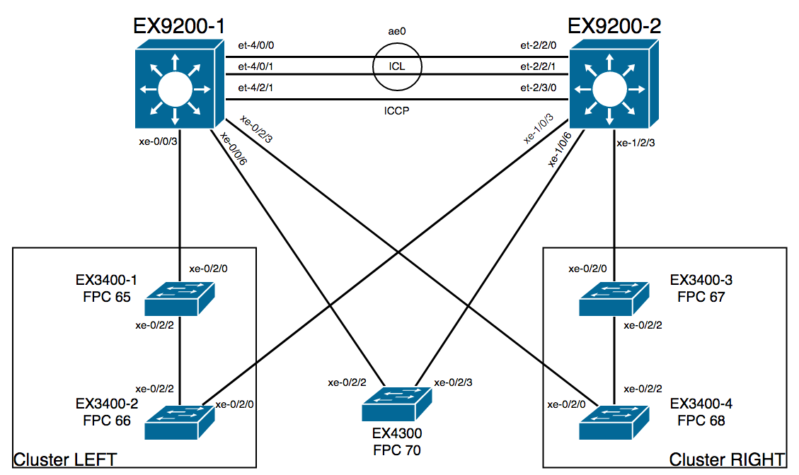 Junos Fusion – Part II – Configuration, Administration and
