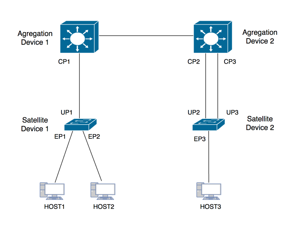 Junos Fusion – Part I – Overview, Components, Ports and